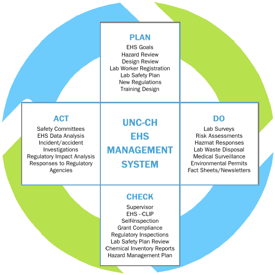 EHS Management System